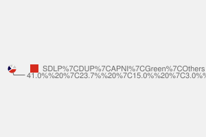 2010 General Election result in Belfast South